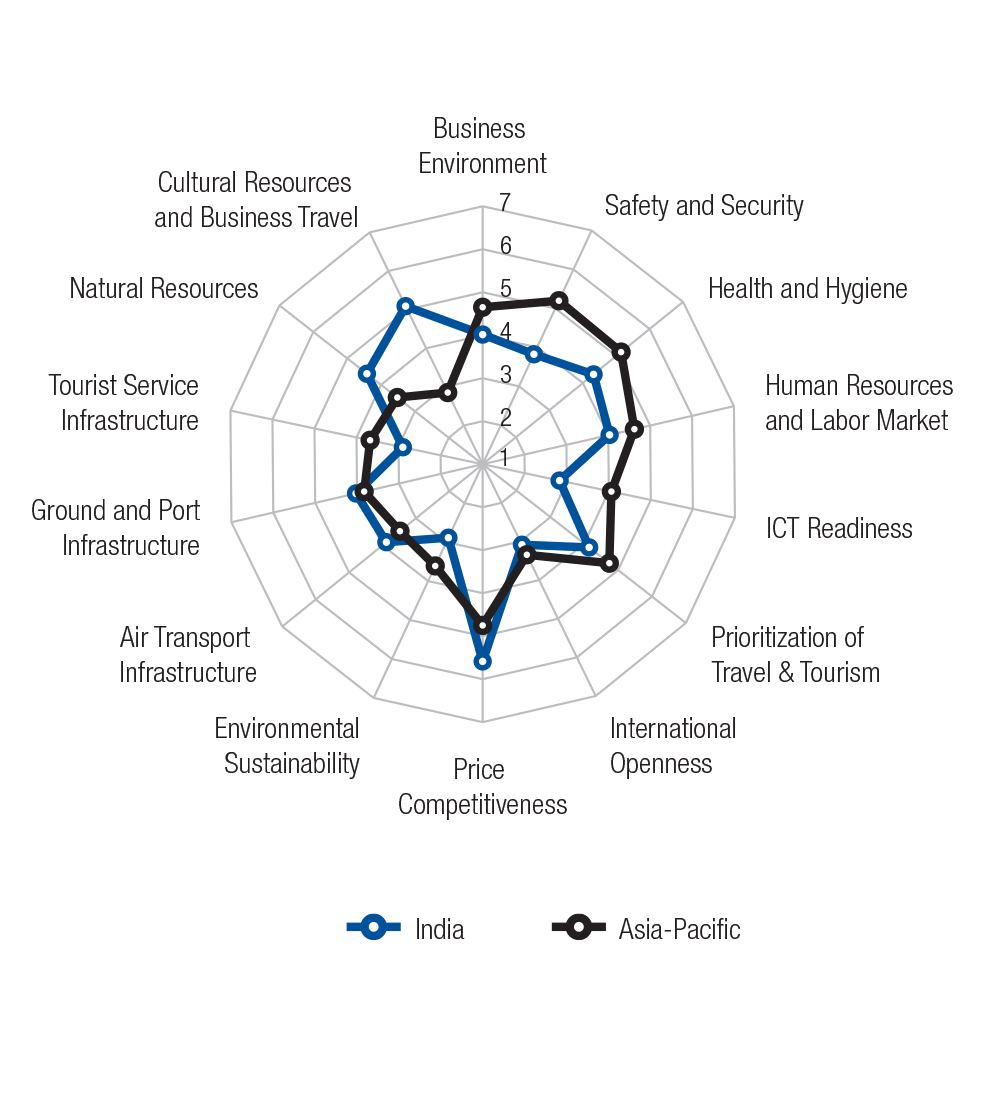 travel and tourism competitiveness report 2017 pdf