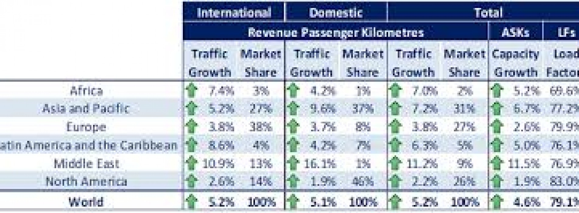 Air passenger demand sees robust growth rates in 2013