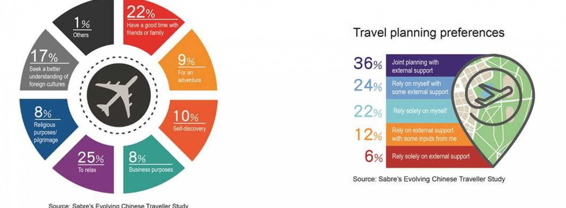 Sabre unveils evolving behaviours and motivations of today's Chinese travellers