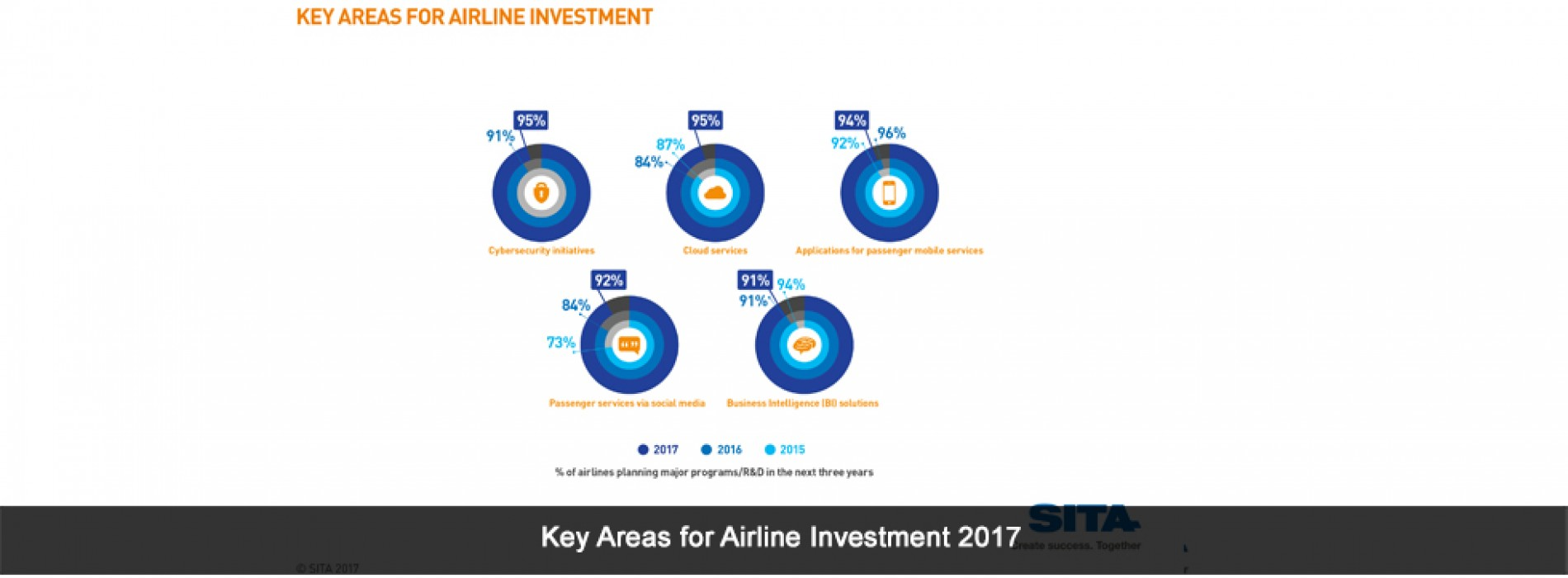 Airlines and Airports to invest US$33 Billion in I.T. this year