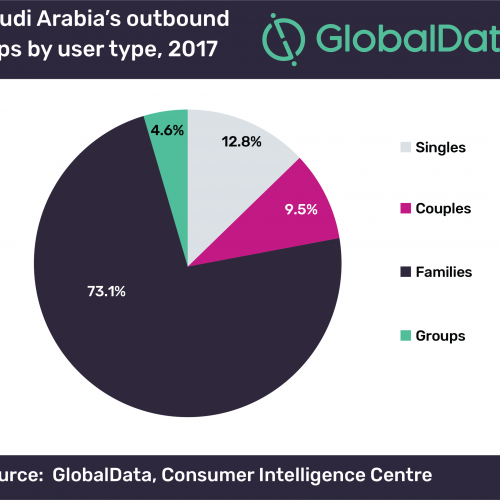 Saudi family travel is dominating the tourism segment: GlobalData