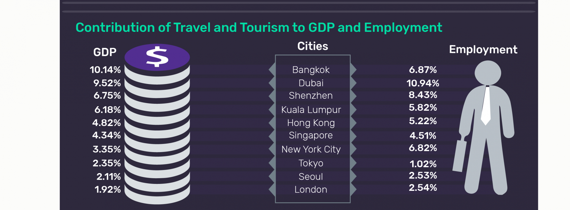 Asian cities dominate top 10 rankings of international tourist arrivals in 2017, says GlobalData