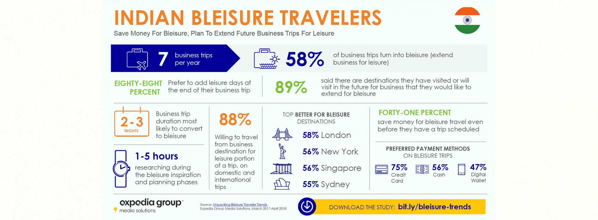 Bleisure booming among Indian business travelers: Expedia Group