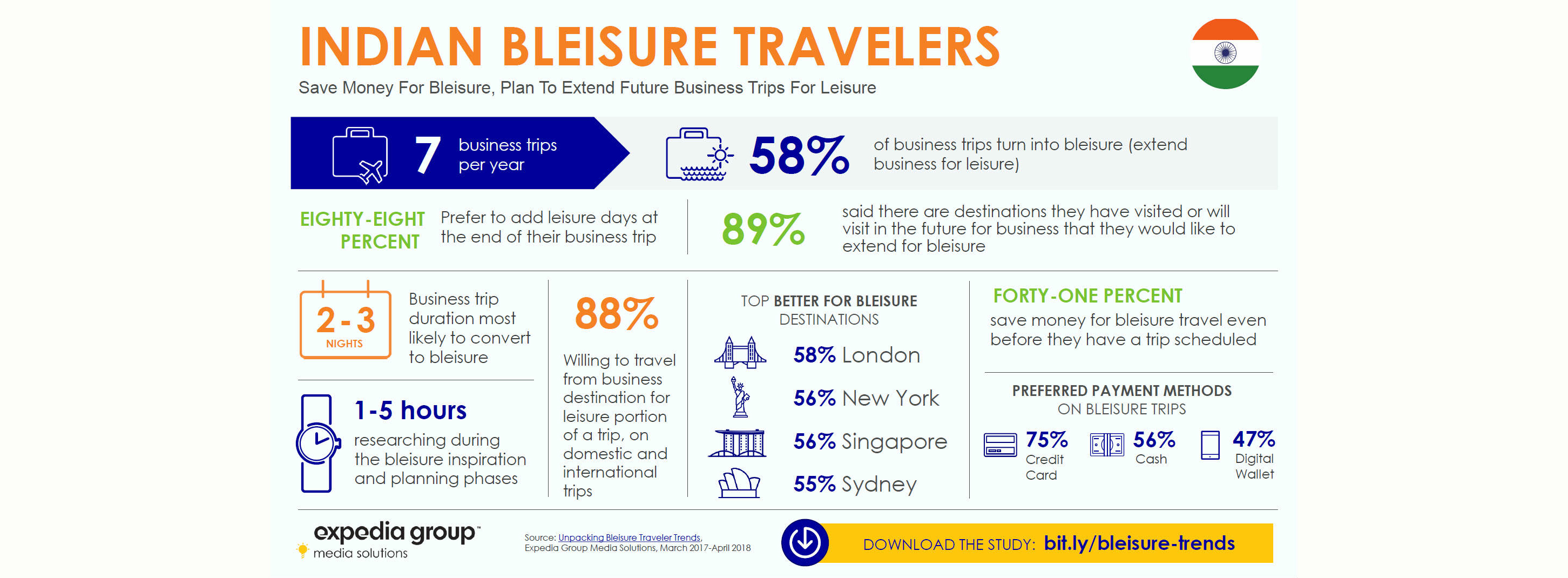 Bleisure booming among indian business travelers expedia bleisure booming among indian business travelers expedia group reheart Images